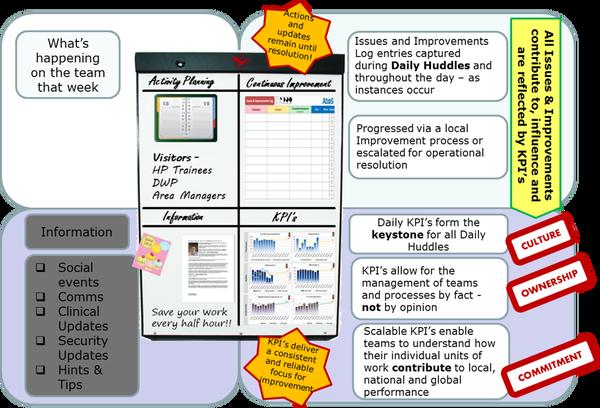 Основы Lean поведения. Ч.2 анализ, методология, визуализация, lean, улучшения, длиннопост