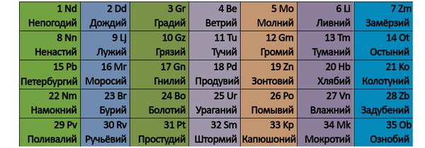 Периодическая система элементов лета 2017