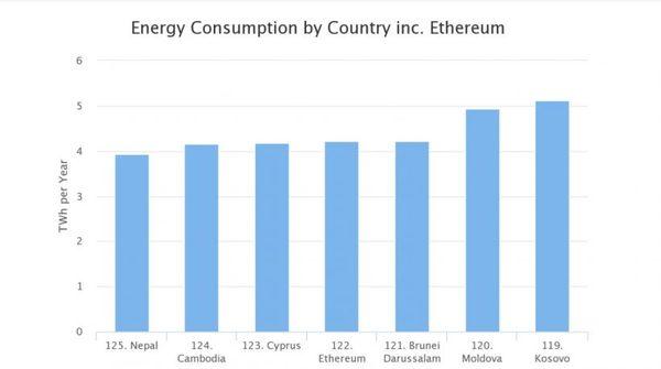 Майнеры Ethereum тратят больше электроэнергии, чем Кипр или Камбоджа Ethereum, Майнинг, Криптовалюта