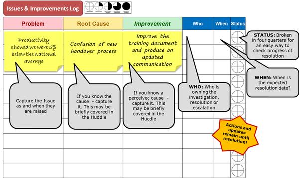Основы Lean поведения. Ч.3 анализ, методология, доска, пролемы и решения, lean, улучшения