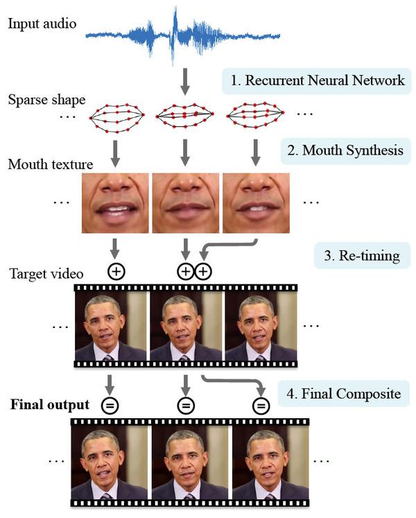 Нейронная сеть обученная на сотнях HD видео с Обамой Нейронные сети, Обама, Технологии, Hi-Tech, Будущее, Видео