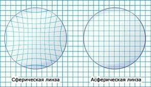 Вопрос по асферическим линзам Очки, миопия, диоптрии, линзы