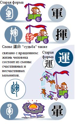 [] приводящий в движение все колесницы армии Япония, Японский язык, Иероглифы, Длиннопост