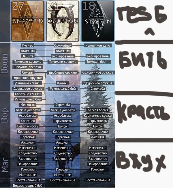 Дополненная таблица навыков в TES