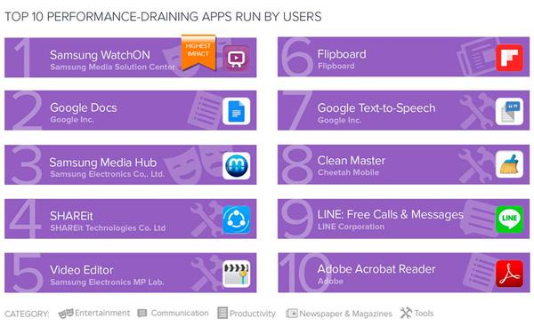 Самые «прожорливые» приложения для смартфонов с ОС Android android, AVG + AVAST, google, Samsung