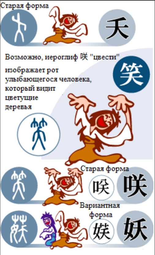 """О том, как изображение молодых девушек-жриц стало основой для иероглифов """"смех"""" и """"колдовской"""" Nihongo, Ichiban, Японский язык, Японский язык онлайн, Япония, Иероглифы, Длиннопост"""