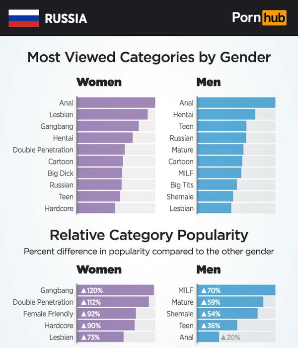 Самые популярные порно сайты россии