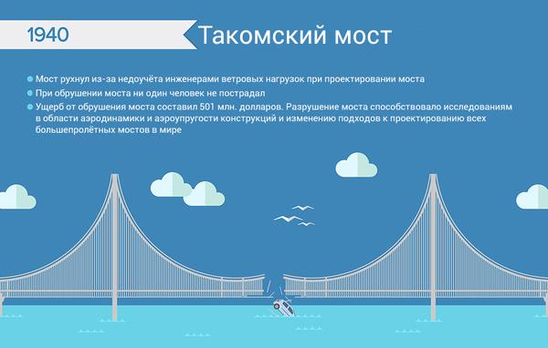 Самые дорогостоящие инженерные ошибки инфографика, Инженерия, Корабль, Мост, станция, Скайлэб, отель, шины, длиннопост