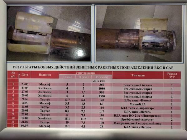 Результаты применения Российских  ЗРК в Сирии. Сирия, ЗРК, ВПК, Армия