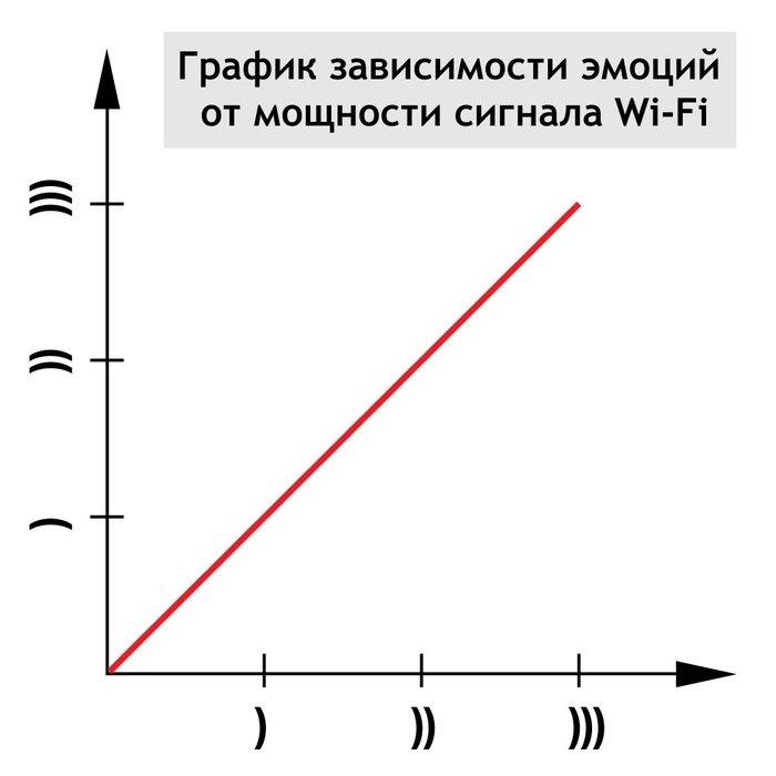 График зависимости эмоций от мощности сигнала Wi-Fi