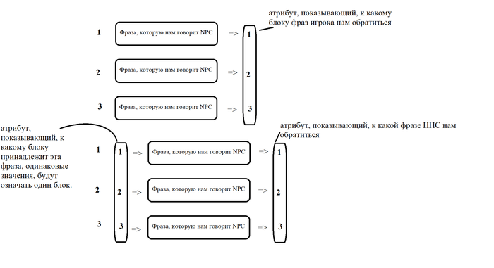 Диалоги на Unity3D Unity3d, Программирование, Csharp, XML, Gamedev, Unity