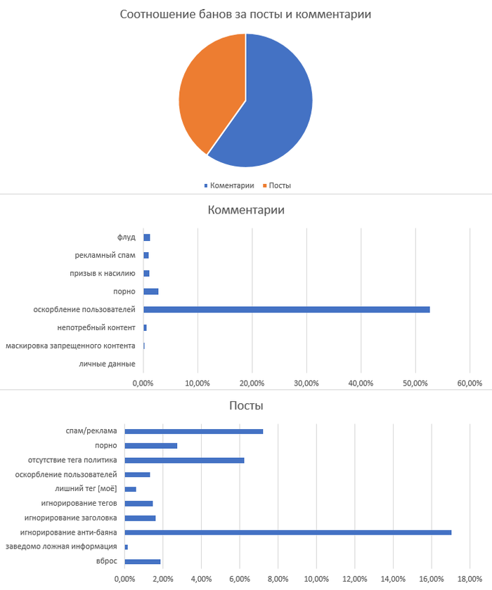 Статистика бан листа пикабу Банлист, Бан, Статистика, Excel, Диаграмма, Статистика пикабу