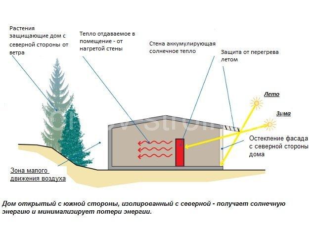 Секреты и нюансы строительства своего дома, о которых мало кто знает Строительство дома, Переезд, Строительство, Краснодар, Длиннопост