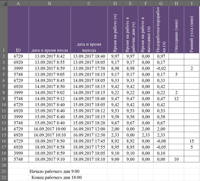 EXCEL для чайников.2.Время Microsoft Excel, Для чайников, Длиннопост
