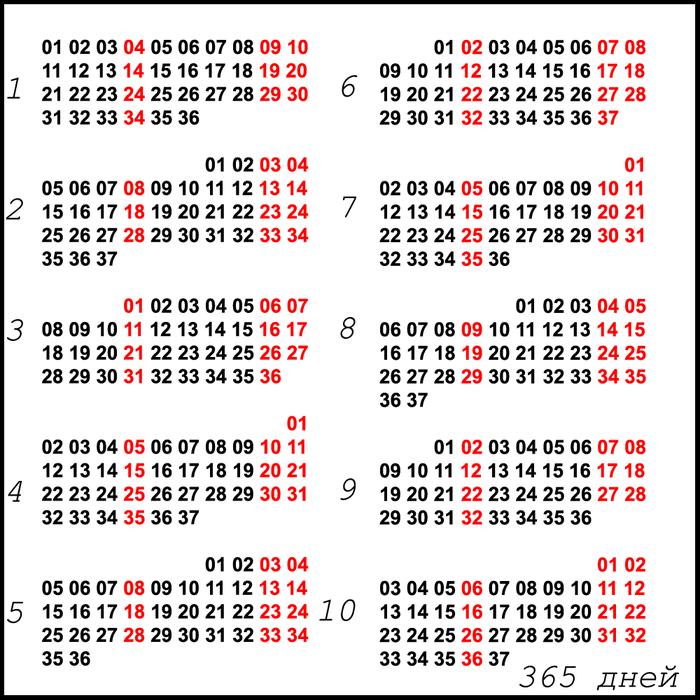 Как выглядел бы наш календарь с 10-месячным годом и 10-дневными неделями Метрика, Календарь, Время