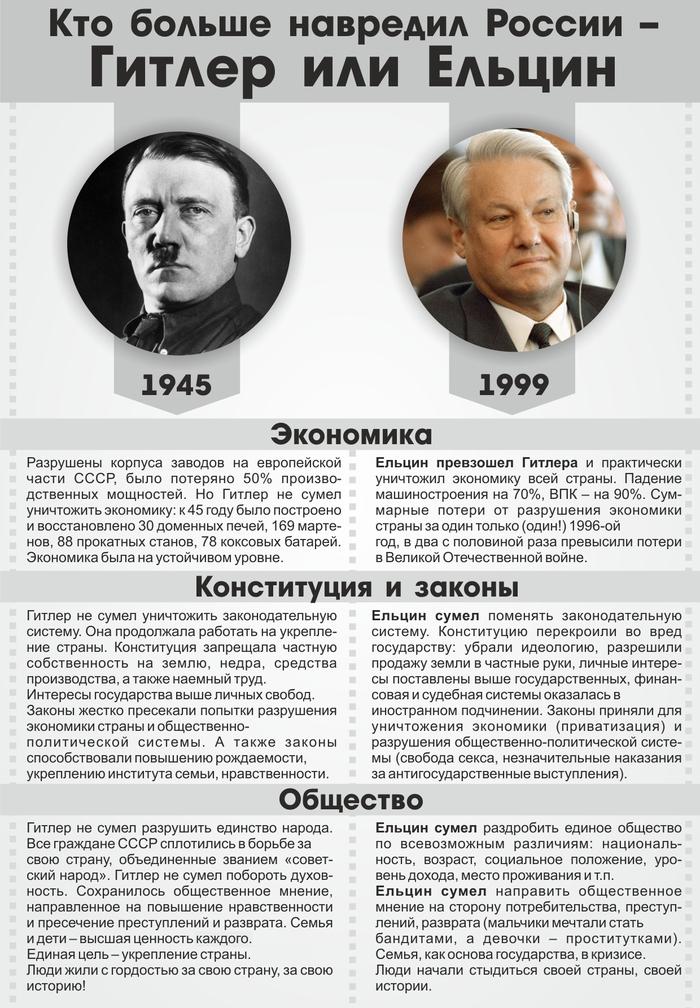 Кто больше навредил России — Гитлер или Ельцин? Борис Ельцин, Адольф Гитлер, Длиннопост, Политика