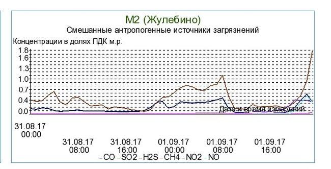 Огласки пост Жулебино, Проблема, Сероводород, Длиннопост, Москва