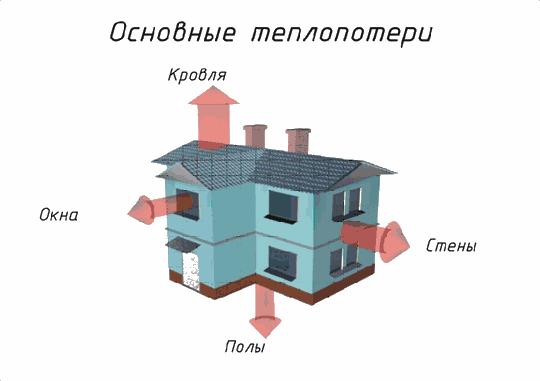 Теплопотери дома Отопление, Теплопотери, Отопление дома, Проектирование, Длиннопост