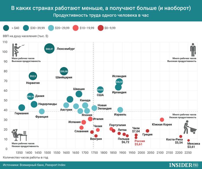 В каких странах работают меньше, а получают больше (и наоборот) Инфографика, Ввп, Мир, Интересное, Работа, Экономика