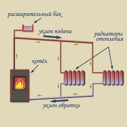 Как сделать отопление с насосом своими руками 428