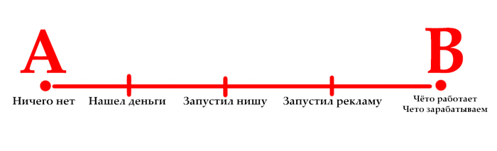 Изображение - Как зарабатывать, имея на руках миллион рублей 150791184513156902