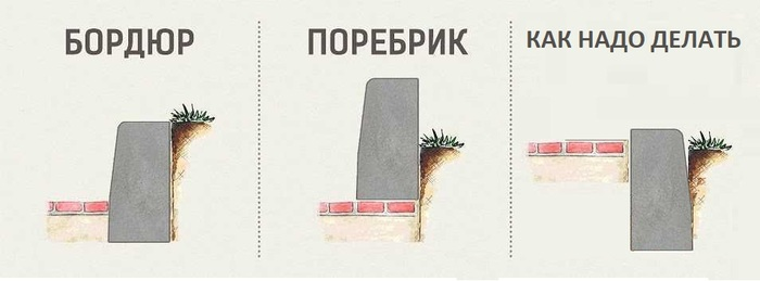 Бордюр Поребрик Бордюр, Paint