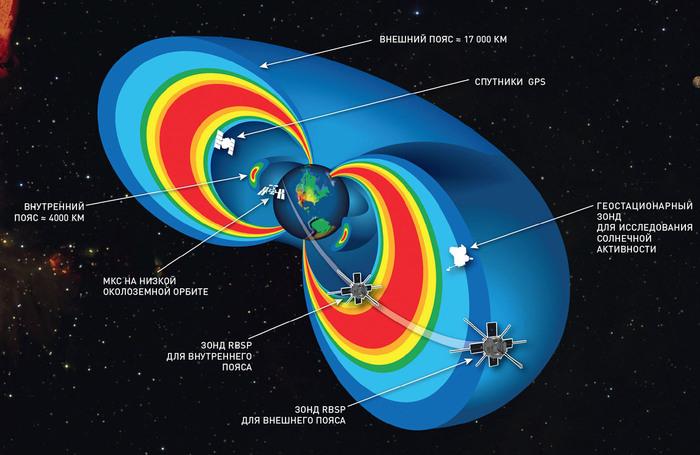 Космонавт исчерпает свой лимит всего за пять лет. космос, радиация, МКС, длиннопост