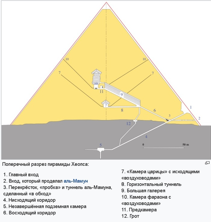 """В новостях: """"Сенсация! Найдены секретные помещения в Великой пирамиде!"""" История, Наука, Археология, Новости, Сенсация, Длиннопост"""