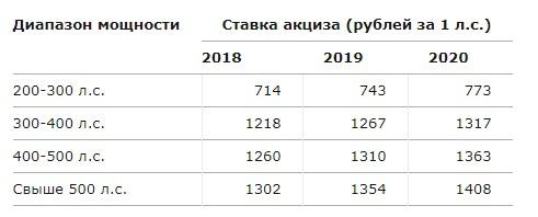 Госдума утвердила повышение акцизов на бензин и автомобили мощнее 200 л.с. Авто, Новости, Бензин, Акциз, Госдума, Dromru
