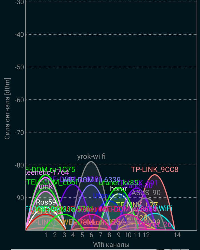 Что-то Wi-Fi не работает... Интернет, Wi-Fi, Сеть, Провайдер