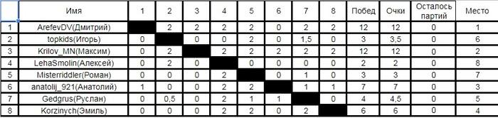 Итоги второго шахматного турнира пикабу (chess.com) Шахматы, Турнир, Спортивные соревнования, Второй шахматный турнир