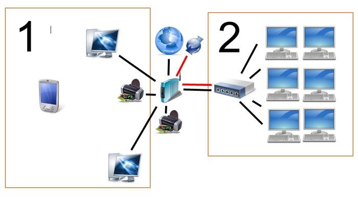 Резервный интернет для отдельной части компьютеров в лвс Локальная сеть, Интернет