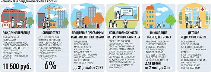 Новые меры поддержки семей РФ