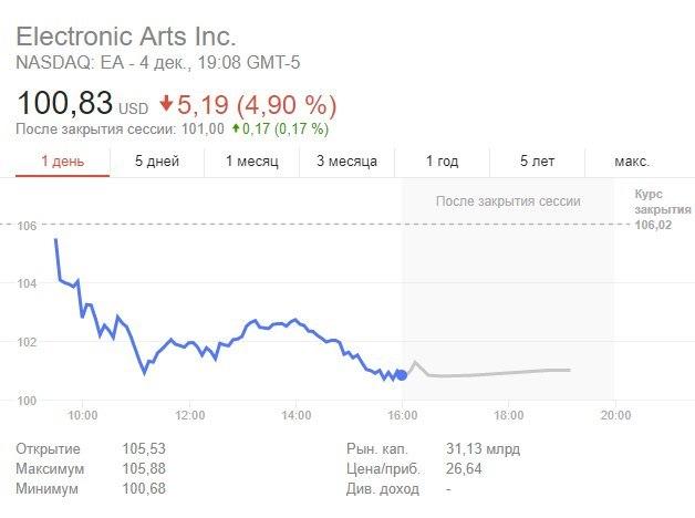 EA продолжает сдавать позиции. EA games, микротранзакции, акции компаний, Battlfront 2, Игры