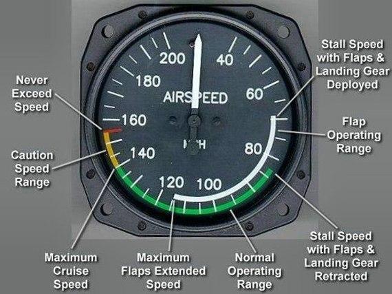 Кто тормозит самолеты за превышение скорости и каков штраф? аэродинамика, штраф, Сопротивление, Авиация, длиннопост