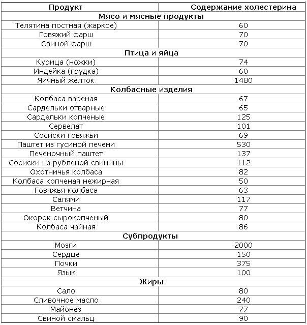В каких продуктах содержится холестерин список