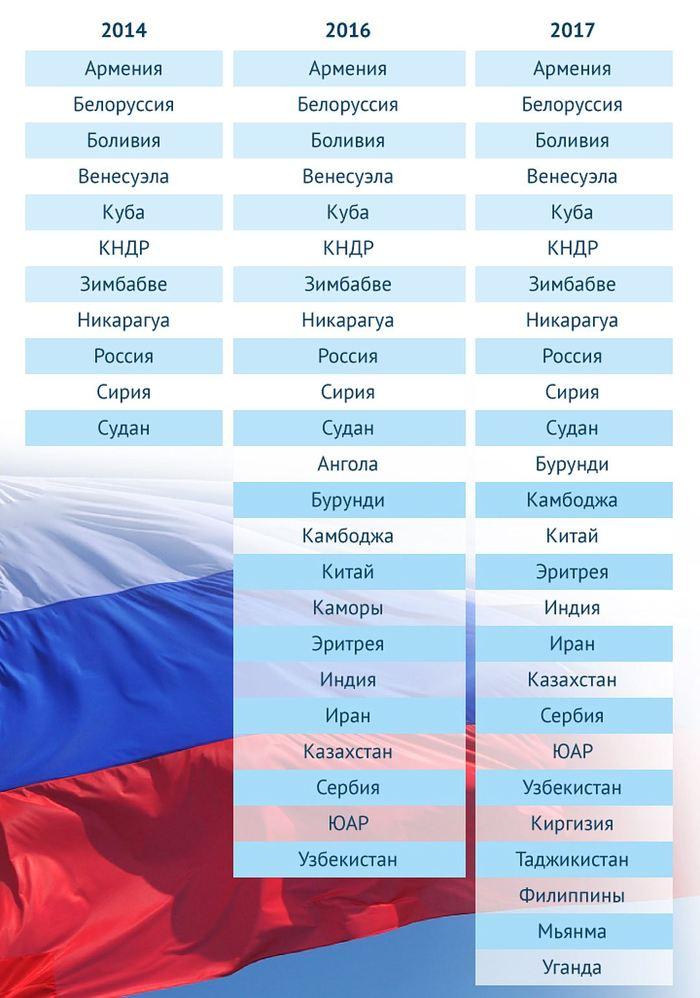 Как с каждым годом увеличивалось количество стран, голосующих в ООН против украинской резолюции об «оккупированном полуострове» Политика, Крым наш, Друзья Крыма, Россия, ООН