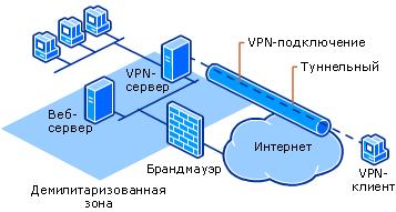 Old pc vpn server