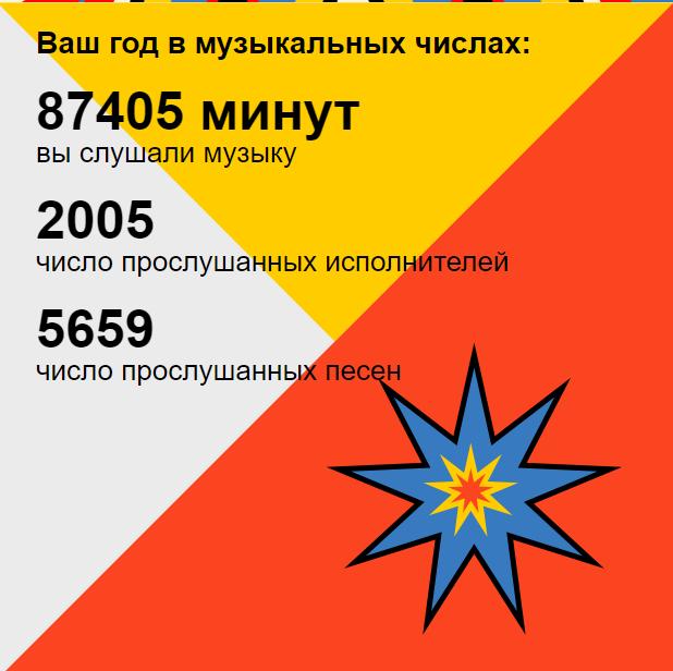 Моя перемотка. Яндекс.Музыка Яндекс, Музыка, Подборка, Комьюнити, Плейлист, Перемотка, 2017, Длиннопост