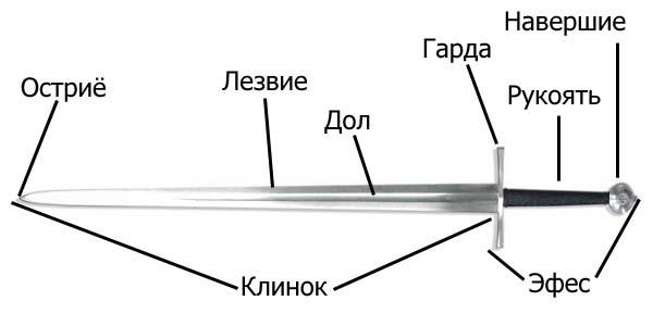 Базовая физика меча История, Холодное оружие, Меч, Физика, Длиннопост, Мат
