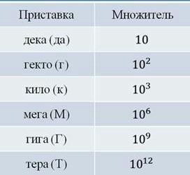 Рубль сокращение цена bid