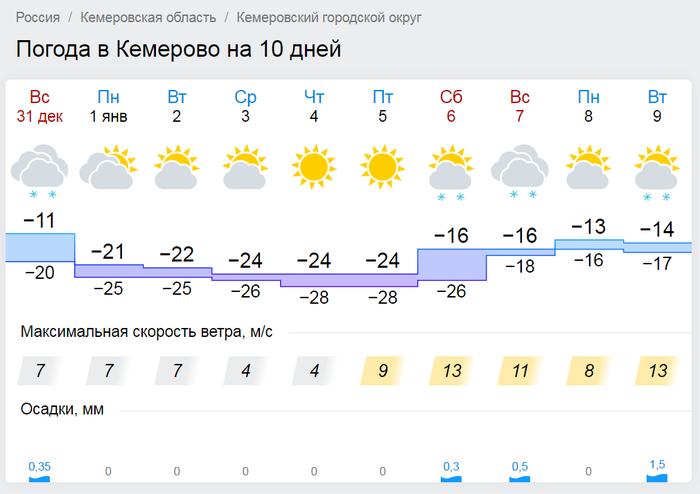 Коротко о погоде на выходные Погода, Выходные, Кемерово, Хочу опять тепло