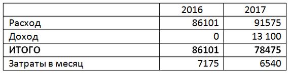 Стоимость владения Toyota Corolla 2003 за 2016-2017 годы Стоимость владения, Длиннопост, Авто