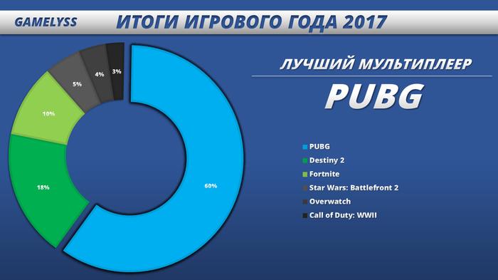 Игры года – 2017: Итоги голосования читателей! Новый Год, Голосование, 2017, Длиннопост