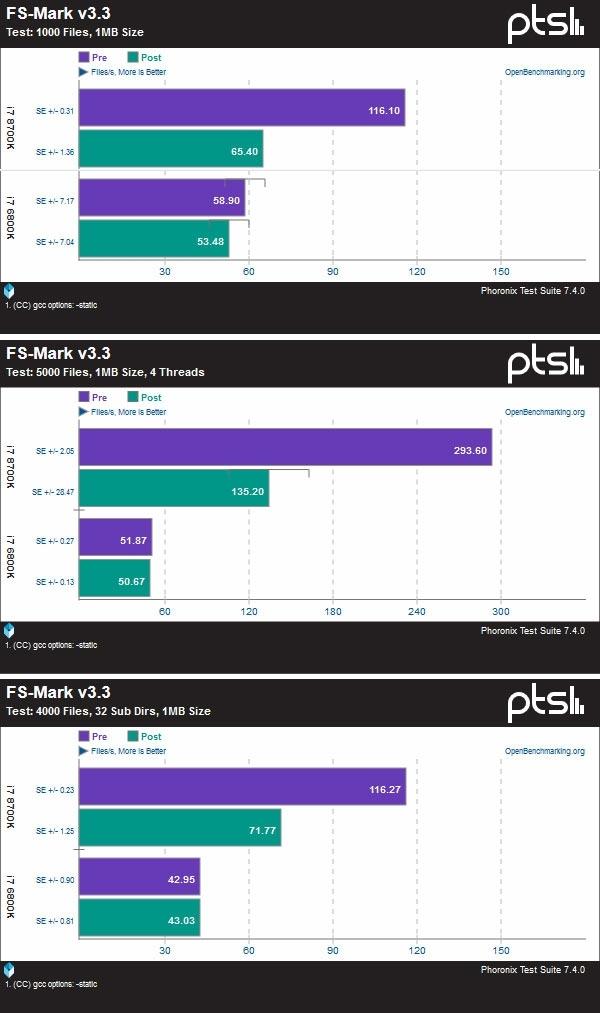 Тесты заплатки для CPU Intel: производительность в играх не затронута Intel, Процессор, Тест, Производительность, Информационная безопасность, Linux, Уязвимость, 3dnews, Длиннопост