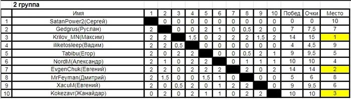Итоги шестого турнира по шахматам среди пикабушников (chess.com). Запуск седьмого турнира. Шахматы, Турнир, Спортивные соревнования, Тур де чесс