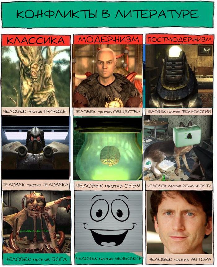 Конфликты в литературе через призму Fallout'а