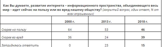 """""""железный занавес"""" 2.0 Интернет, Цензура в интернете, Вциом, Текст, Длиннопост, Политика"""