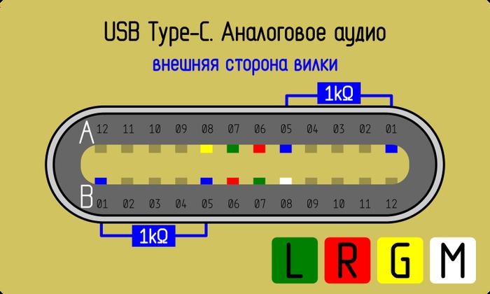 USB Type-C — аналоговый режим аудио Usb type-c, Гарнитура, Наушники, Распайка, Распиновка, Pinout, Длиннопост