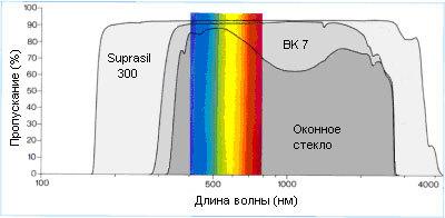 Почему тепловизор показывает отражение в зеркале Тепловизор, Спектр, Фотон, Длиннопост